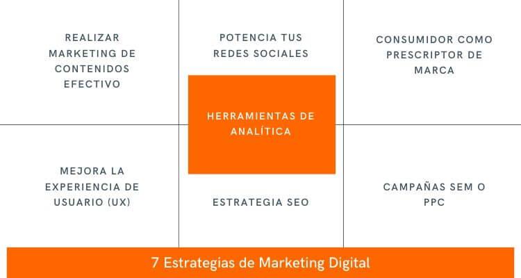 7-Estrategias-de-Marketing-Digital