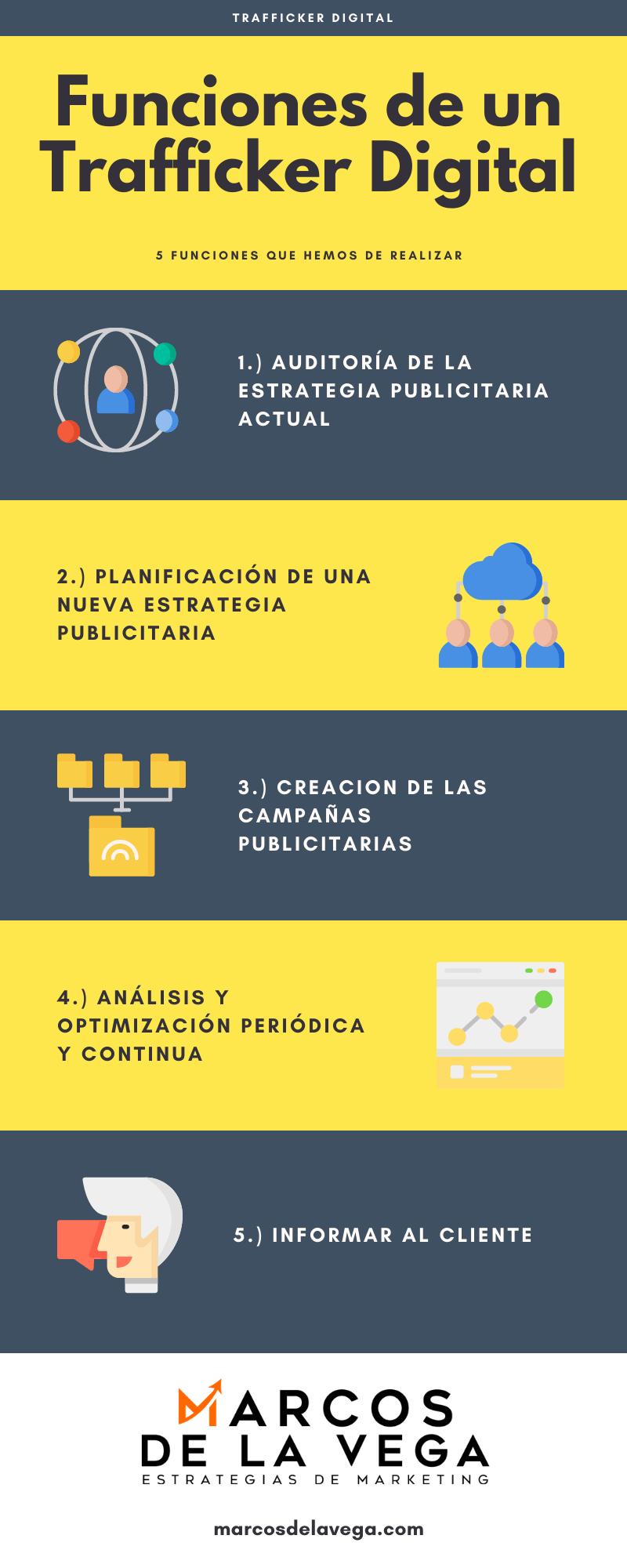 Infografia-Funciones-de-un-Trafficker-Digital