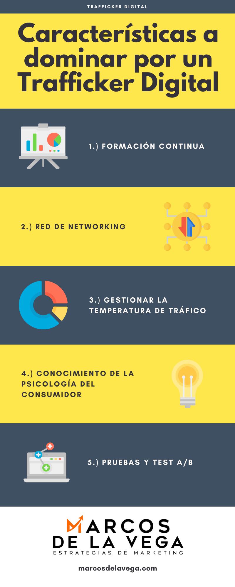 Infografia-Características-a-dominar-por-un-Trafficker-Digital