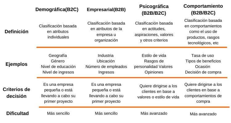 criterios-segmentacion-de-mercado